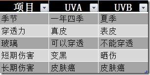 UVA_UVB