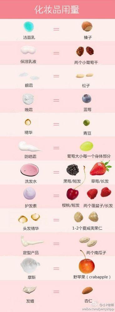 化妆品使用量