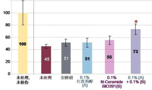 经SDS处理后第5天的皮肤屏障完整度 (%) (基于 TEWL 值)