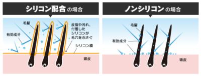 有硅油(左)和无硅油(右)的差别