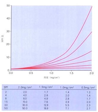 防晒产品SPF值与使用量的关系