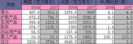 韩国化妆品与中国化妆品市场规模