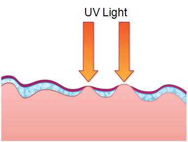 防晒产品在皮肤上形成的不均匀的膜