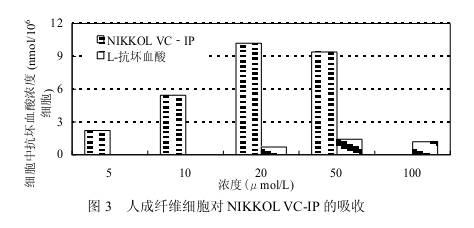 酯化VC相对于VC在人体的吸收率对比